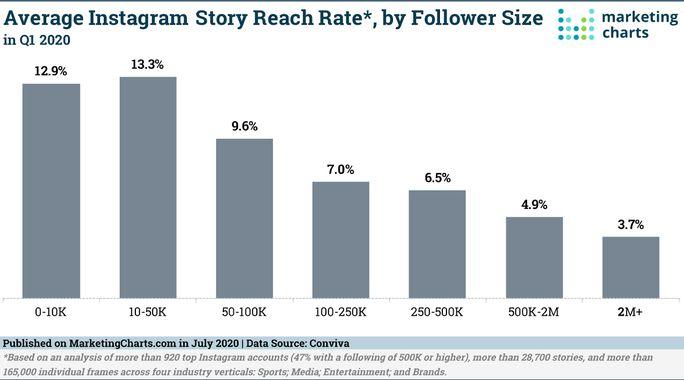average-instagram-strory