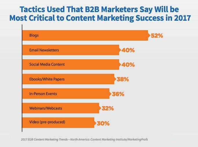 B2B marketer tactics