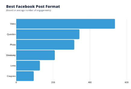 Best Facebook Post Format