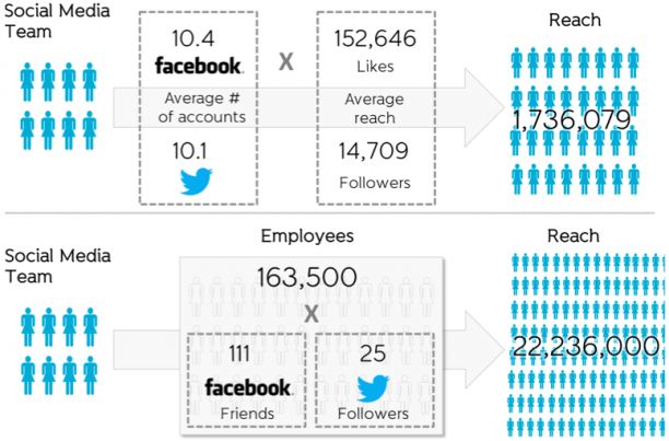 Social media browsing may affect the work efficiency