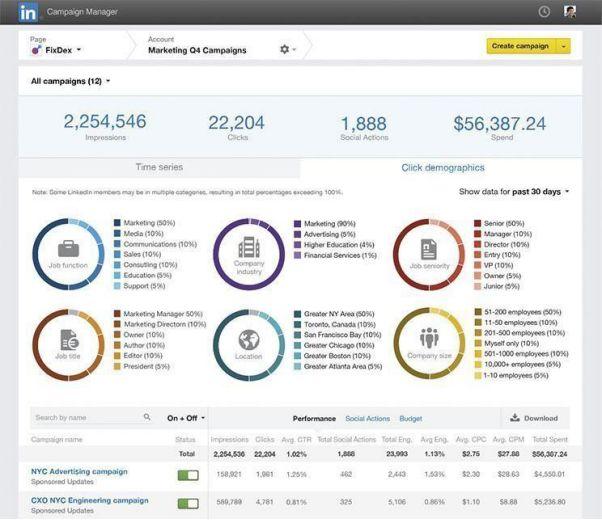 LinkedIn Campaign Forecasting Tool