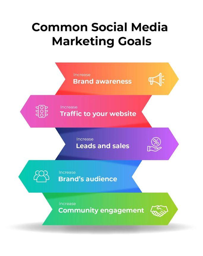 common-social-media-goals