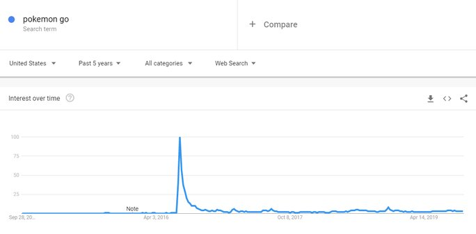 Declining trends of the content