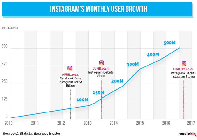 Instagram monthly user growth