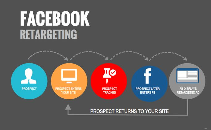 Facebook Retargeting