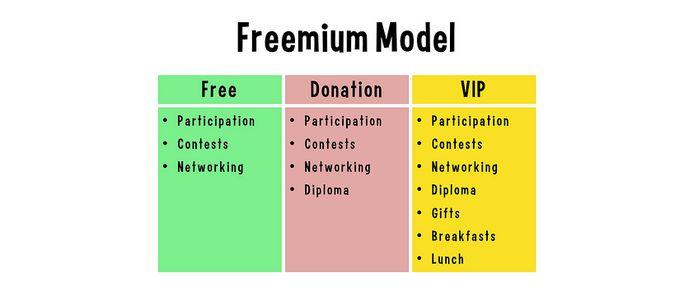 Freemium content business model