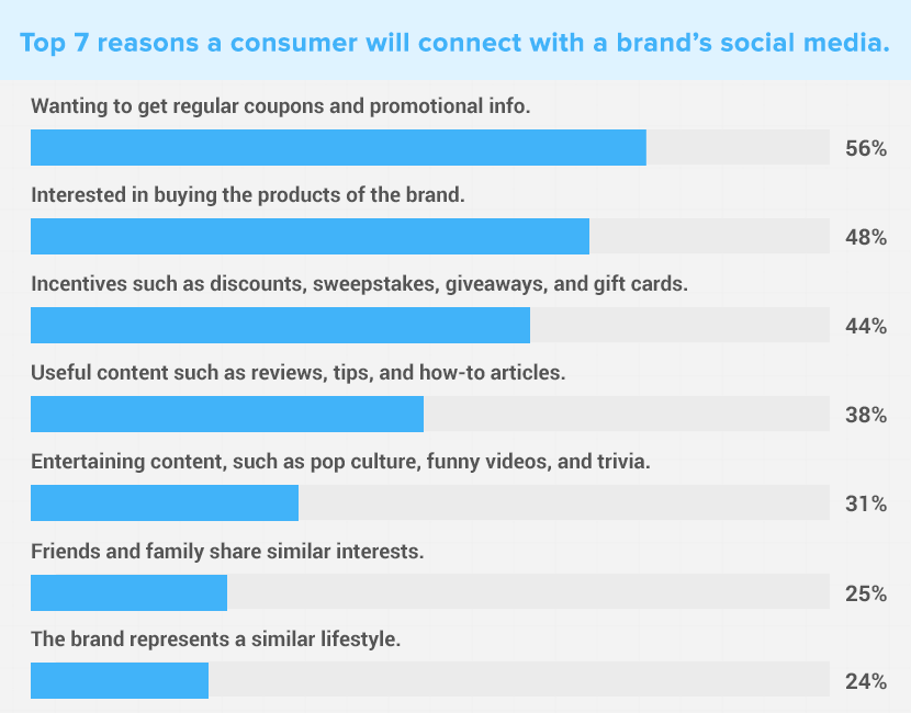 Reasons a consumer will connect a brand