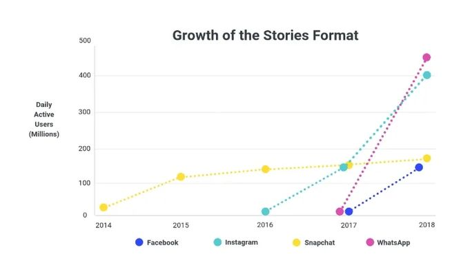 growth-of-the-stories