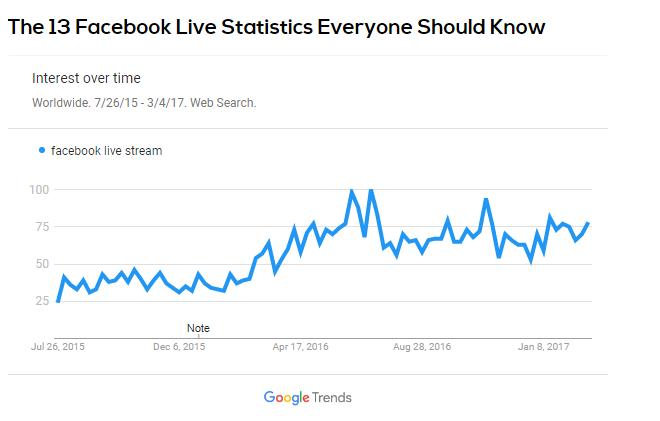Facebook live statistics