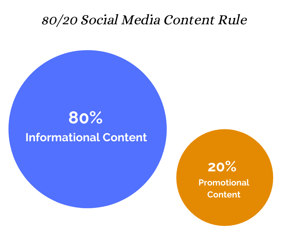 80/20 social media content rule