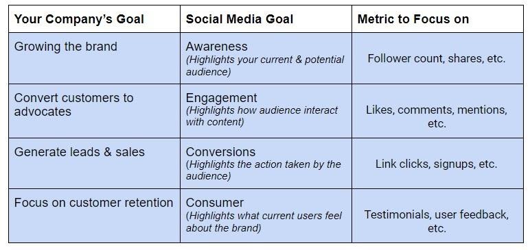 Social Media Content Strategy & Metrics