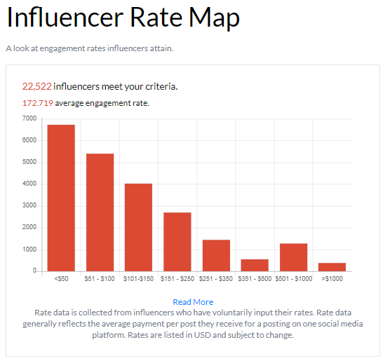 Engagement rate that an influencer attains.
