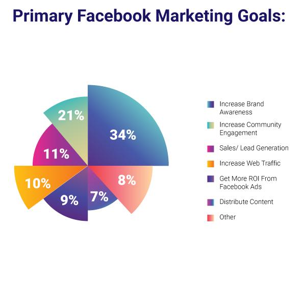 infographic-marekting-goals