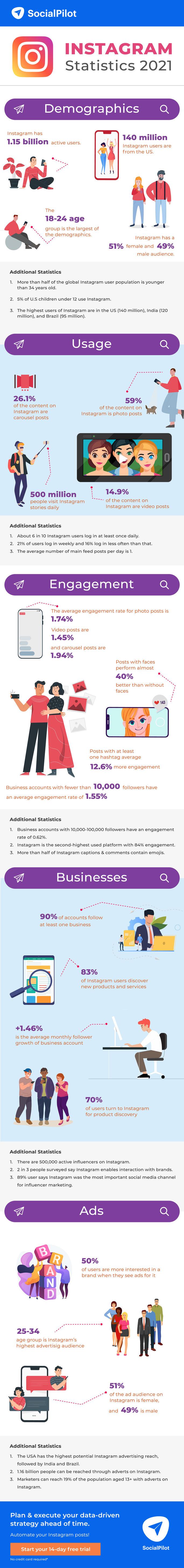 Instagram statistics-2021