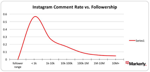 instagram-comment-rate