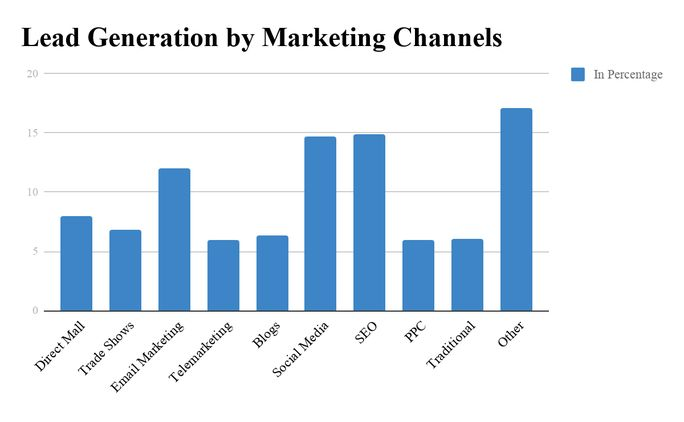 lead-generation-by-marketing-channels-graph