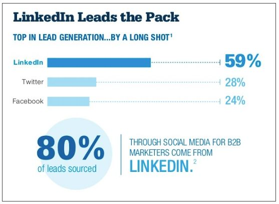 Graph bars showing linkedin is best in lead generation