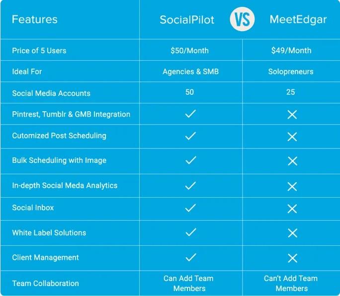 MeetEdgar vs SocialPilot