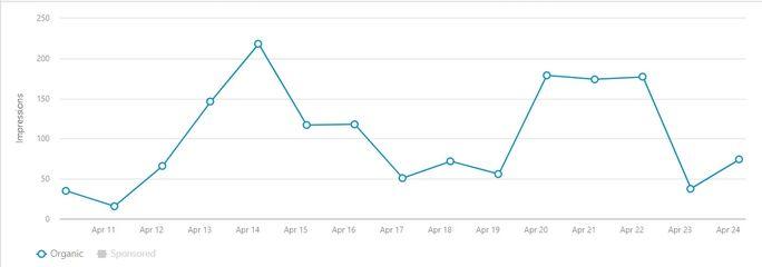 LinkedIn analytics metric graph