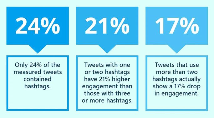 Fewer hashtags leads to better engagement