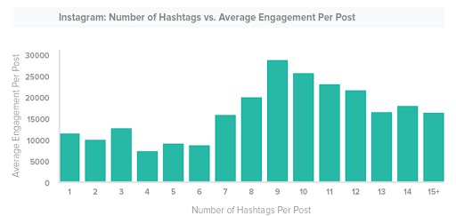 number-of-hashtags