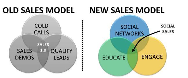 Old vs new sales model