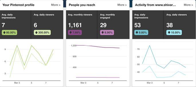 Get access to Pinterest analytics