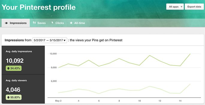 Check your Pinterest profile with analytics option