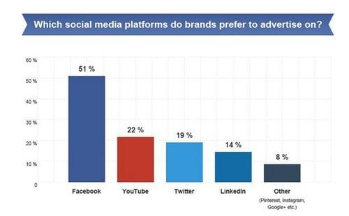 preferred-social-platform