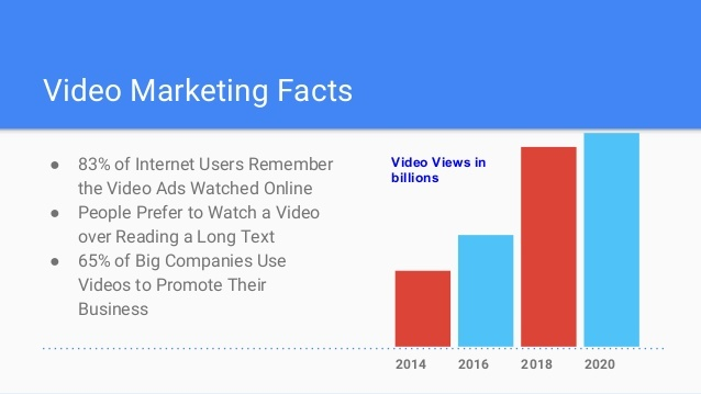 Business using video marketing facts