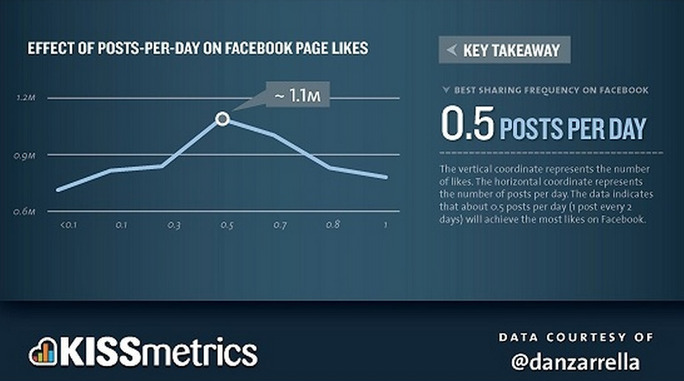 Post effect on Facebook