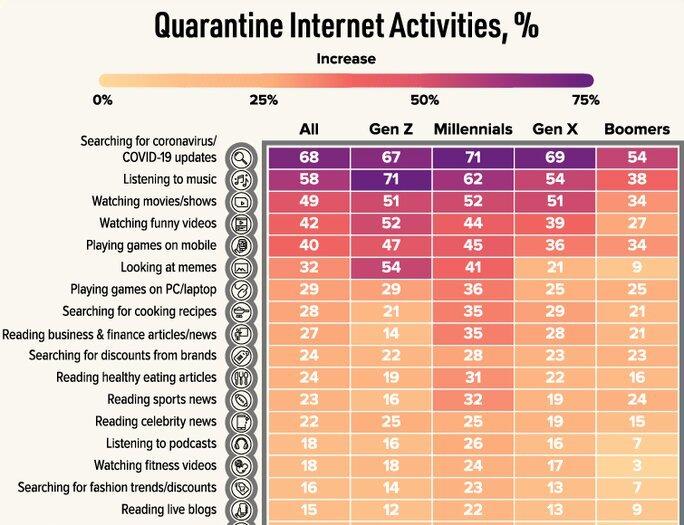 quarantine internet activities