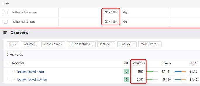 Track the keywords search volume.