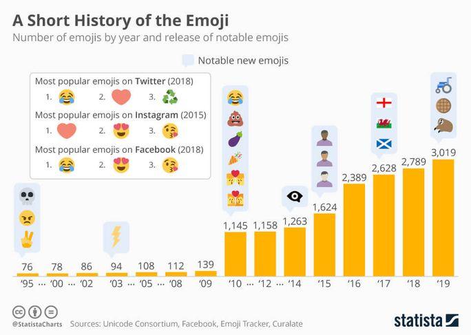 A Short History of The Emoji