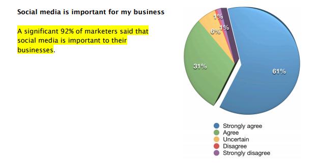 Social Media Important For Business