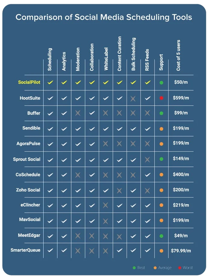 Social media scheduling tools comparison