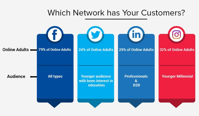 Which network has your Customers?