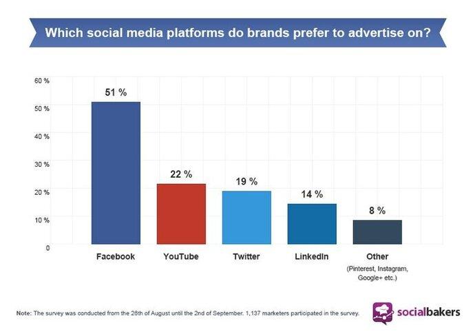Socialbakers survey