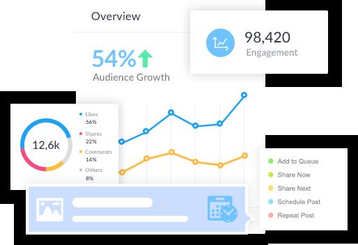 Powerful Social Media Analytics