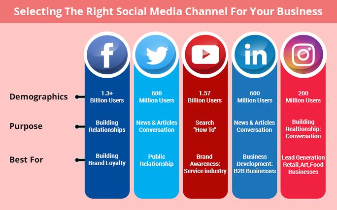 Select right social media channel
