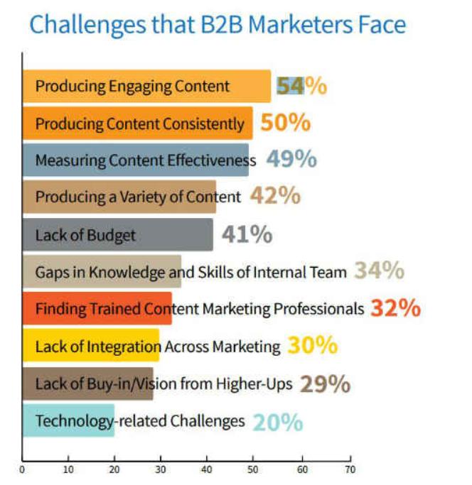 b2b marketer challenges