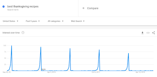 Google trends on thanksgiving