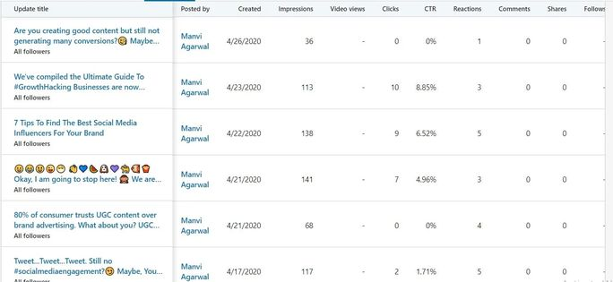 LinkedIn update metrics table