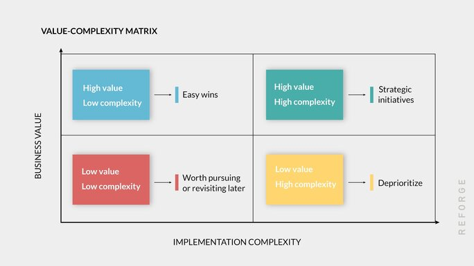 Value complexity complex
