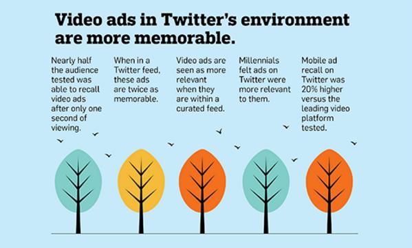 Video ads in Twitter