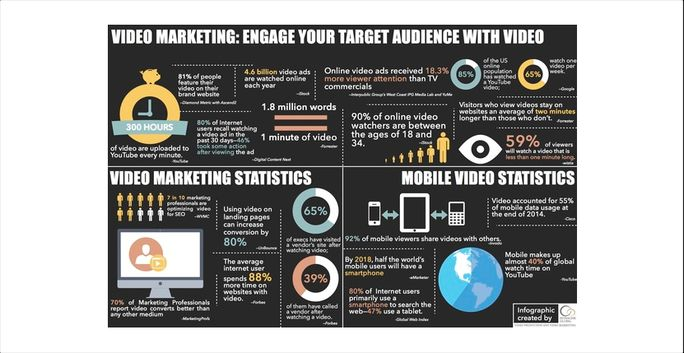 Engage your target audience with Video