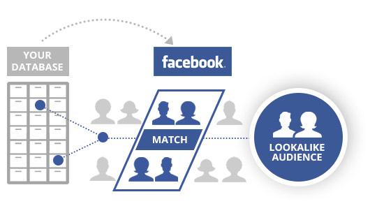 Advertsier can create segment