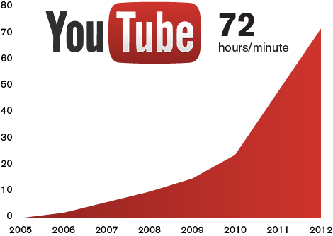 youtube-time