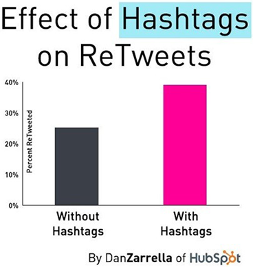 effect-of-hasgtags