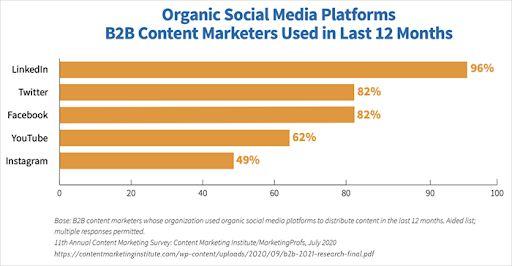 organic-social-media-platforms